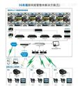 3G车载联网报警整体解决方案