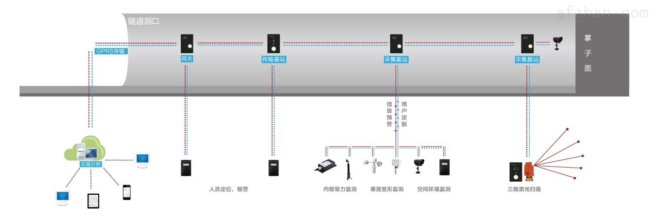 产品库 监控设备 监控系统及软件 其它监控系统 tmigs隧道地铁施工