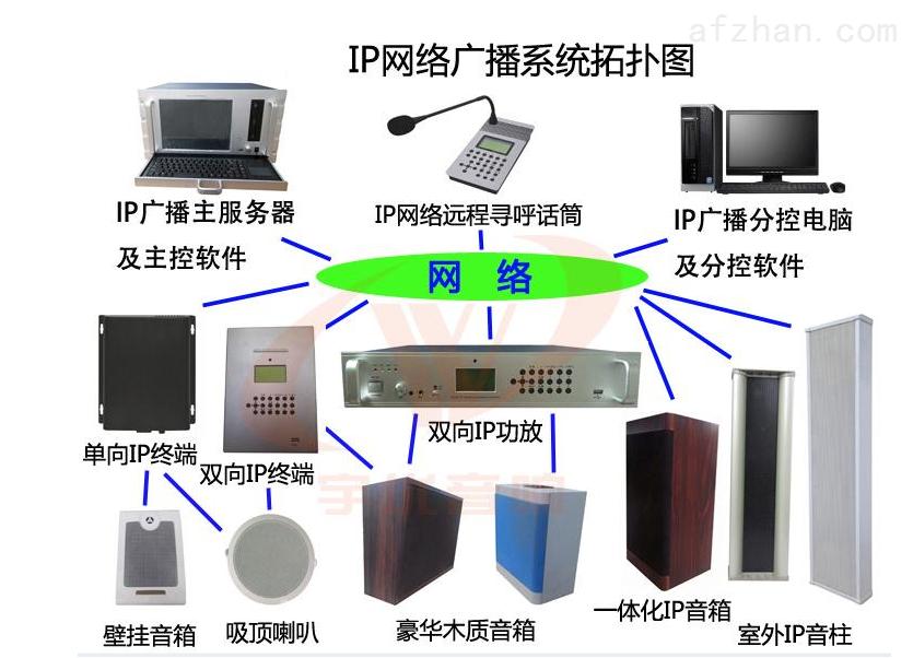 ip网络广播系统软件价格
