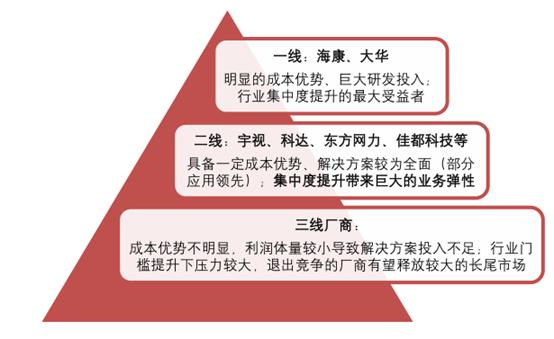 2.0 时代 安防行业格局及产业趋势分析