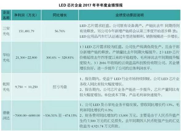 2017半年度业绩预报显示:LED景气度持续高涨