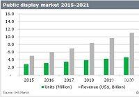 数字标牌显示市场年复合增长率将达到18.2%