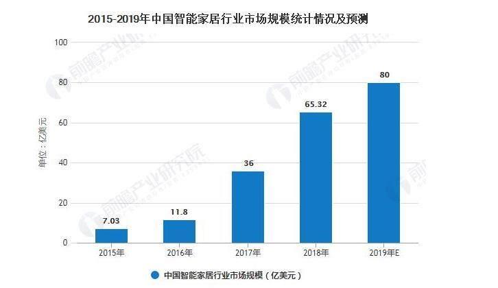 2020年中國智能家居行業市場現狀及發展前景分析