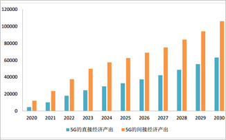 中國5G產業布局現狀如何?(附各省市5G政策)