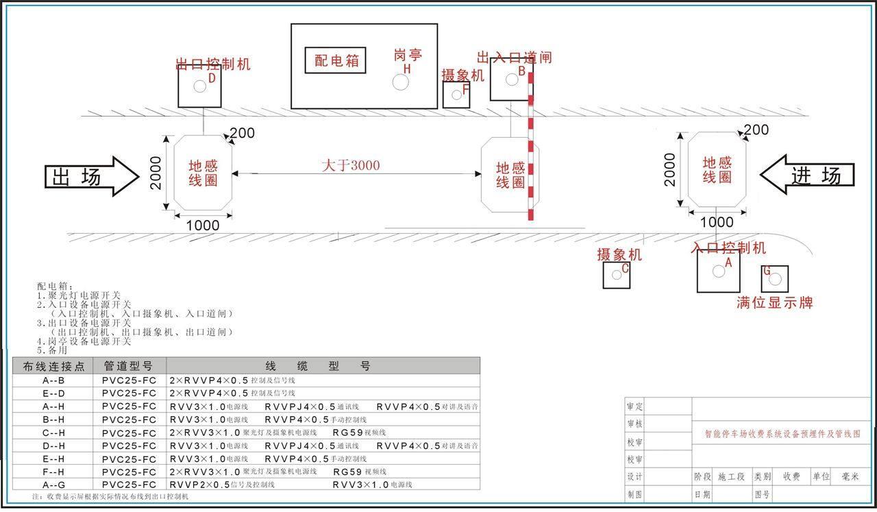 现场通讯布线为4芯线,基本可以实现所有停车场的功能,改制裕度大,非标