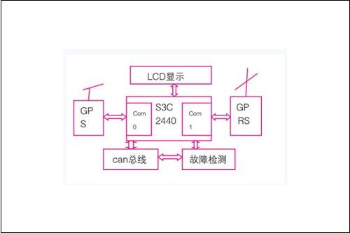 应用程序总结构      应用程序的总体流程图如图2所示.