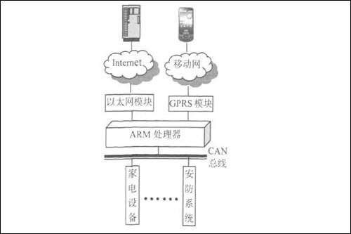 图1系统整体结构示意图