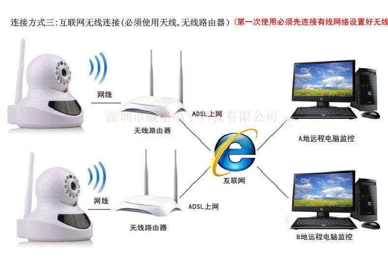 肇庆连手机家用无线摄像头 不需要接主机,不需要硬盘录像机、电脑等,成本低。支持手机、pad等手持设备连接。 无需布任何线,用户可以自己安装,工程量小。 可以连接智能手机操作观看,360度自由旋转无死角,方便快捷。 可以设置移动监测,当监控的画面发生改变时,会马上报警。 可以当报警主机使用,与门磁、窗磁、无线燃气报警器、无线烟感搭配使用。安全更合理。