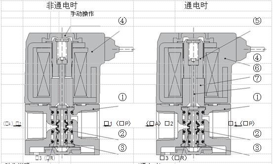 smc3通直动式电磁阀工作原理图片