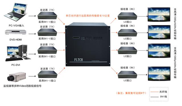 光纤矩阵切换器系统连接图