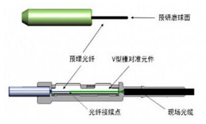 这个就相当于做接头,(光纤对接尾纤是指光纤