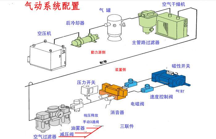 smc气动系统组成结构说明-公司动态-东莞市轩耀自动