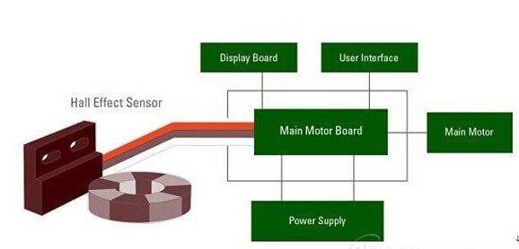 霍尔传感器在洗衣机转速传感器的应用十分普及。洗衣机滚筒的转速是由一个连接至电动机轴的多级磁体(16或32极)监控的。这个磁体在具有优异速度测量功能的霍尔效应传感器上旋转。这个数字速度信号被发送至控制单元,控制单元在内部控制着电机速度以获得各种转速周期。      非接触式传感器是如何提高今天家用电器的性能的?      为了在当今智能家电市场保持竞争力,设计人员必须充分利用他们可以使用的每一种技术,包括非接触式传感器。这些传感器可以提高家电设计的性能和外观,从而增加消费者的满意度,提升需求。与机