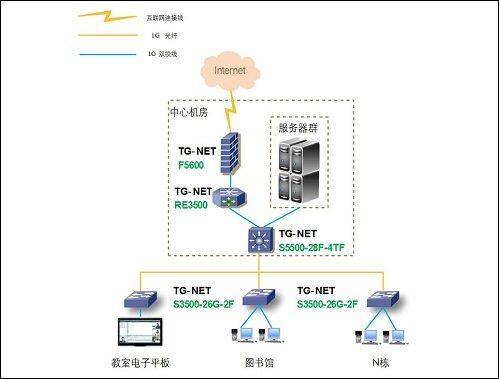 根据校园环境特点,需要构建一个安全易管理的校园网络连接平台