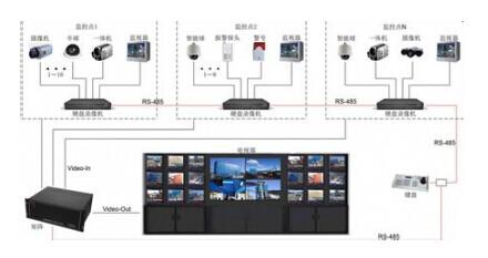 视频矩阵的基本用途