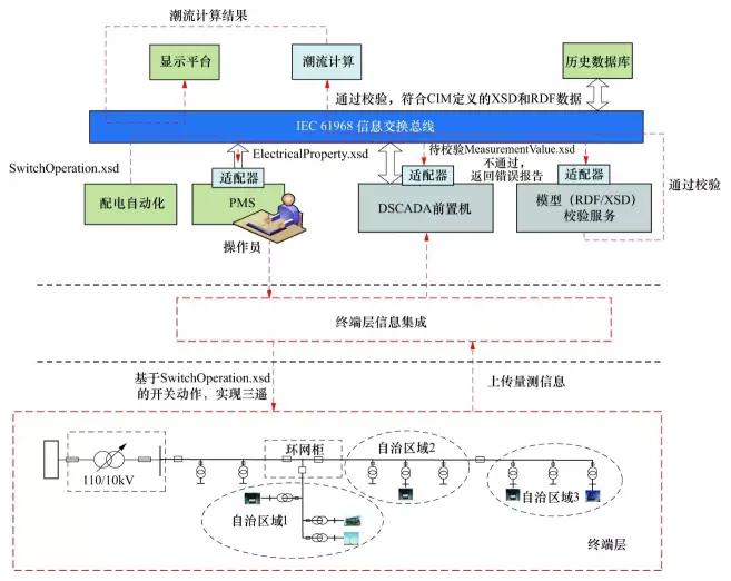 智能配电网的体系架构设计探讨