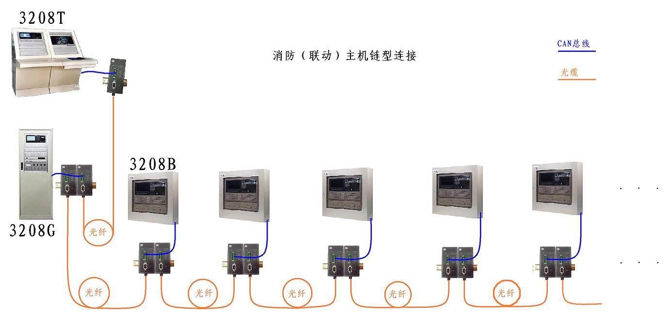 消防主机链型连接