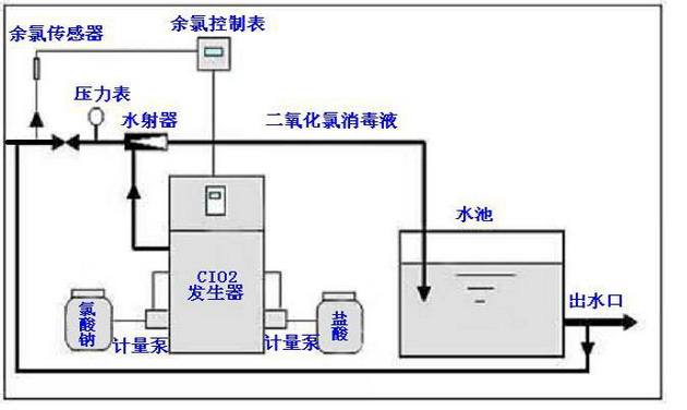 以上,顶高2.5米以上。 (2)设备要求放在消毒室内(门窗宜采用木质材料),以免阳光长期照射加快塑料老化及冬季冻坏设备。 (3)消毒室要求水泥地面平整,周围应有地沟或下水道以便必要时的冲洗排污。 (4)室内安装设备位置右侧需有DN32(1寸管)的自来水或压力水管(水压大于0.