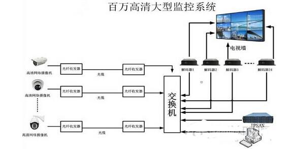 由于cmos传感器采用一般半导体电路最常用的cmos工艺,可以轻易地