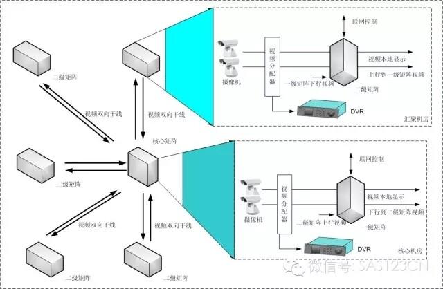 上图是网络视频监控系统拓扑图,图中交换机层次,存储设备等